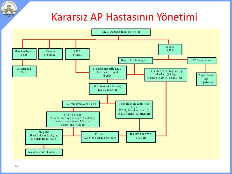 Kararsız AP Hastasının Yönetimi