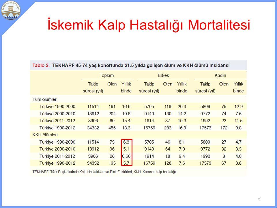 İskemik Kalp Hastalığı Mortalitesi