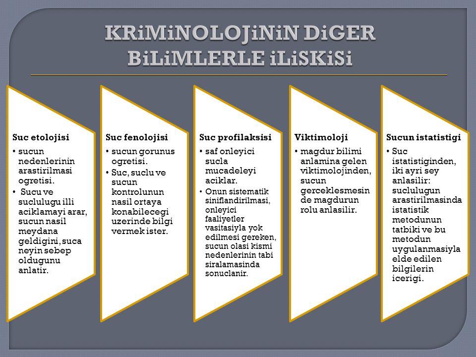 KRiMiNOLOJiNiN DiGER BiLiMLERLE iLiSKiSi