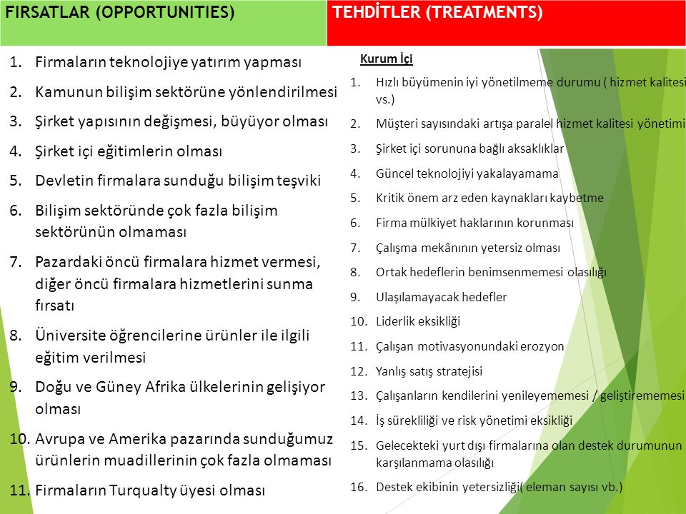 FIRSATLAR (OPPORTUNITIES) TEHDİTLER (TREATMENTS)