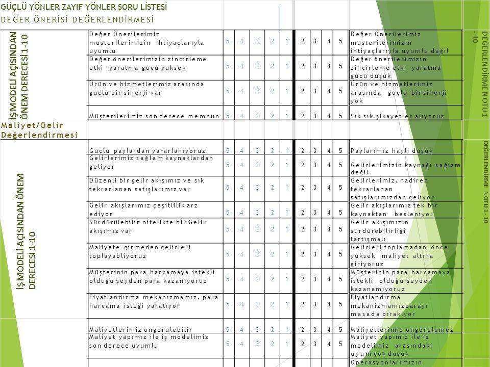 İŞ MODELİ AÇISINDAN ÖNEM DERECESİ 1-10