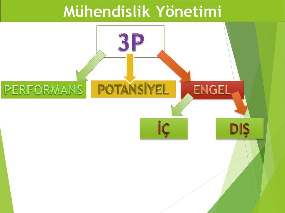 Mühendislik Yönetimi 3P PERFORMANS POTANSİYEL ENGEL İÇ DIŞ