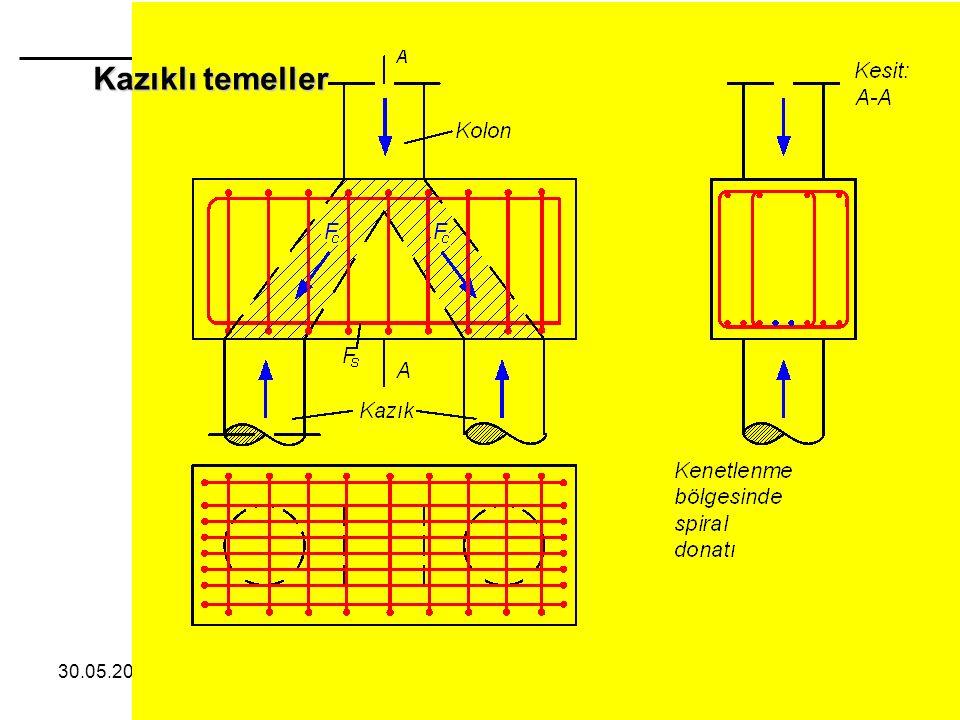 Betonarme Temeller Kazıklı temeller 28.04.2017 38 /75 Zekai Celep 38