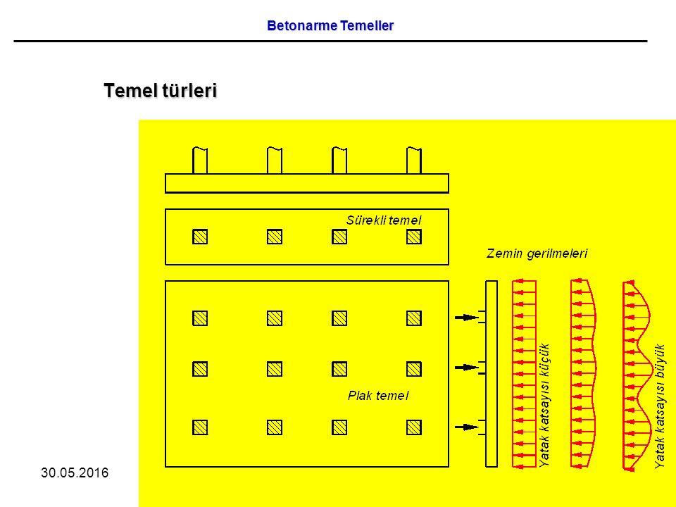 Betonarme Temeller Temel türleri 28.04.2017 7 /75 Zekai Celep 7
