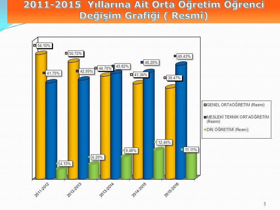 2011-2015 Yıllarına Ait Orta Öğretim Öğrenci Değişim Grafiği ( Resmî)
