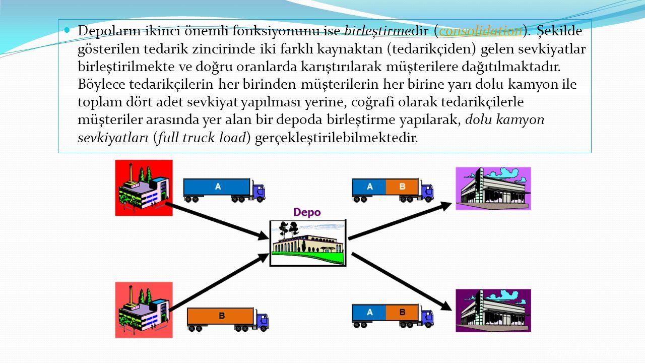 Depoların ikinci önemli fonksiyonunu ise birleştirmedir (consolidation). Şekilde gösterilen tedarik zincirinde iki farklı kaynaktan (tedarikçiden) gelen sevkiyatlar birleştirilmekte ve doğru oranlarda karıştırılarak müşterilere dağıtılmaktadır. Böylece tedarikçilerin her birinden müşterilerin her birine yarı dolu kamyon ile toplam dört adet sevkiyat yapılması yerine, coğrafi olarak tedarikçilerle müşteriler arasında yer alan bir depoda birleştirme yapılarak, dolu kamyon sevkiyatları (full truck load) gerçekleştirilebilmektedir.