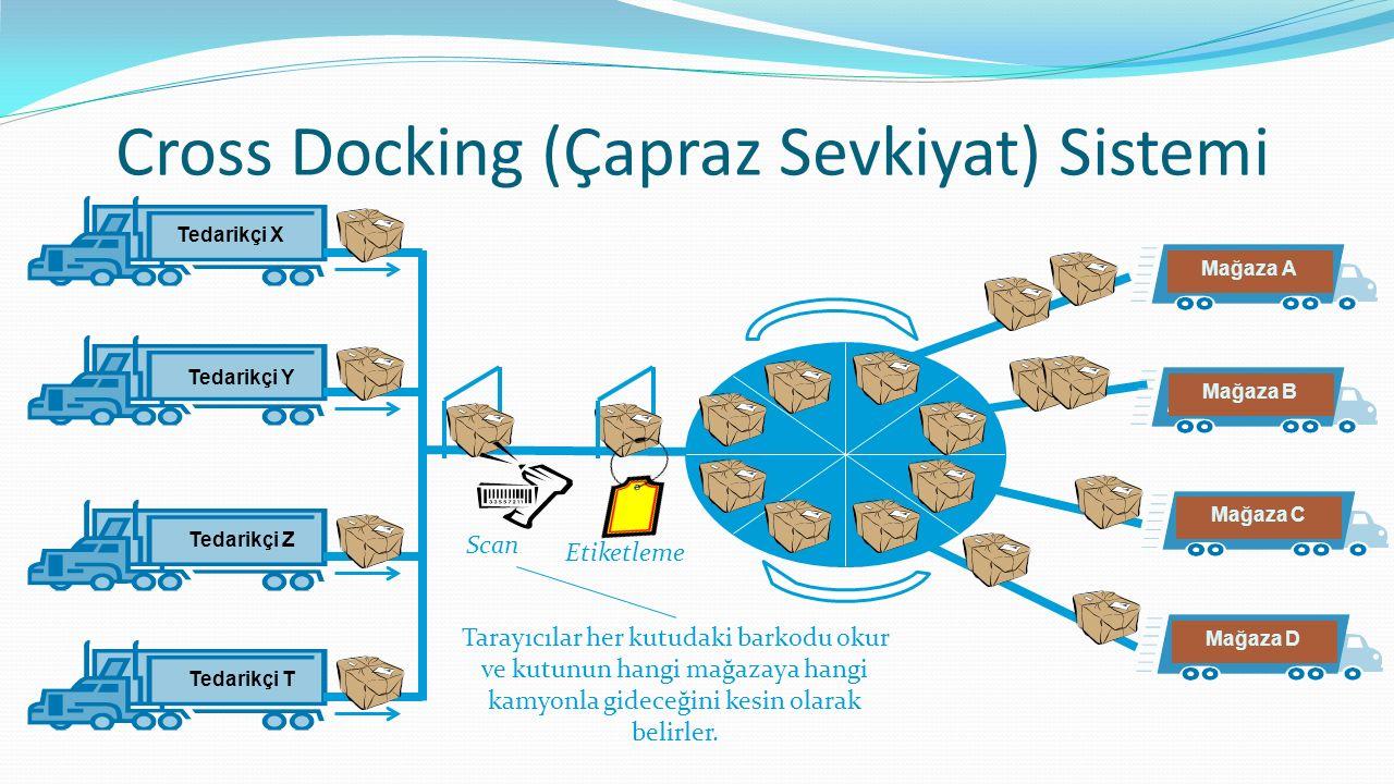Cross Docking (Çapraz Sevkiyat) Sistemi