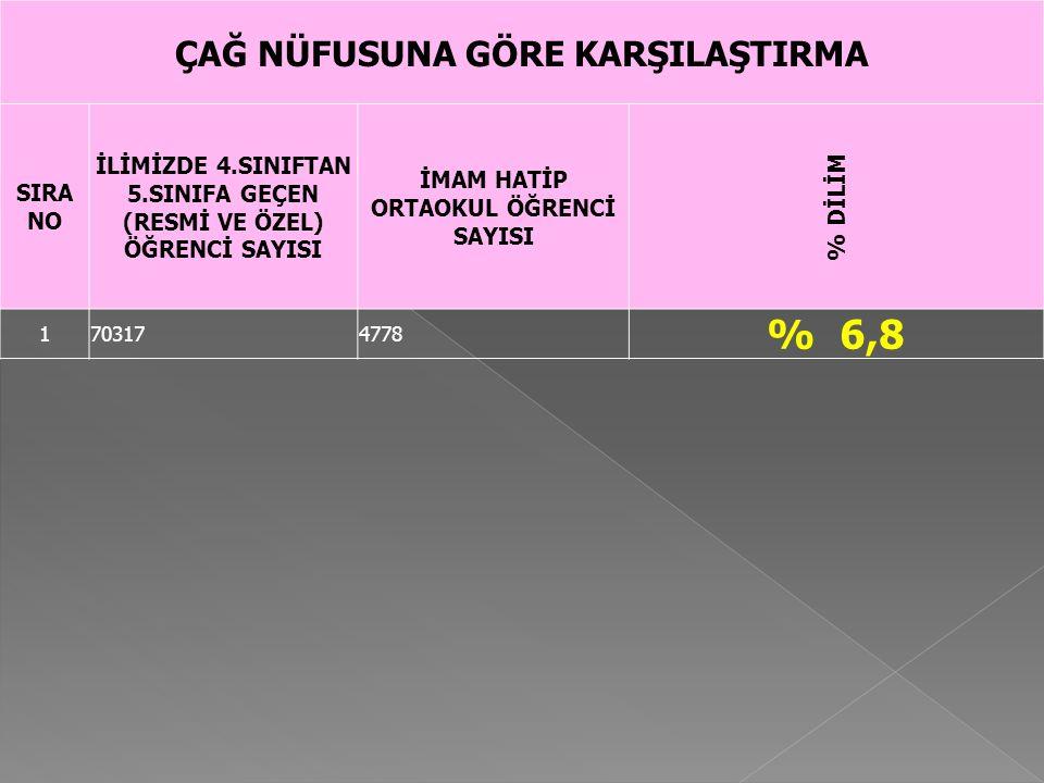 % 6,8 ÇAĞ NÜFUSUNA GÖRE KARŞILAŞTIRMA