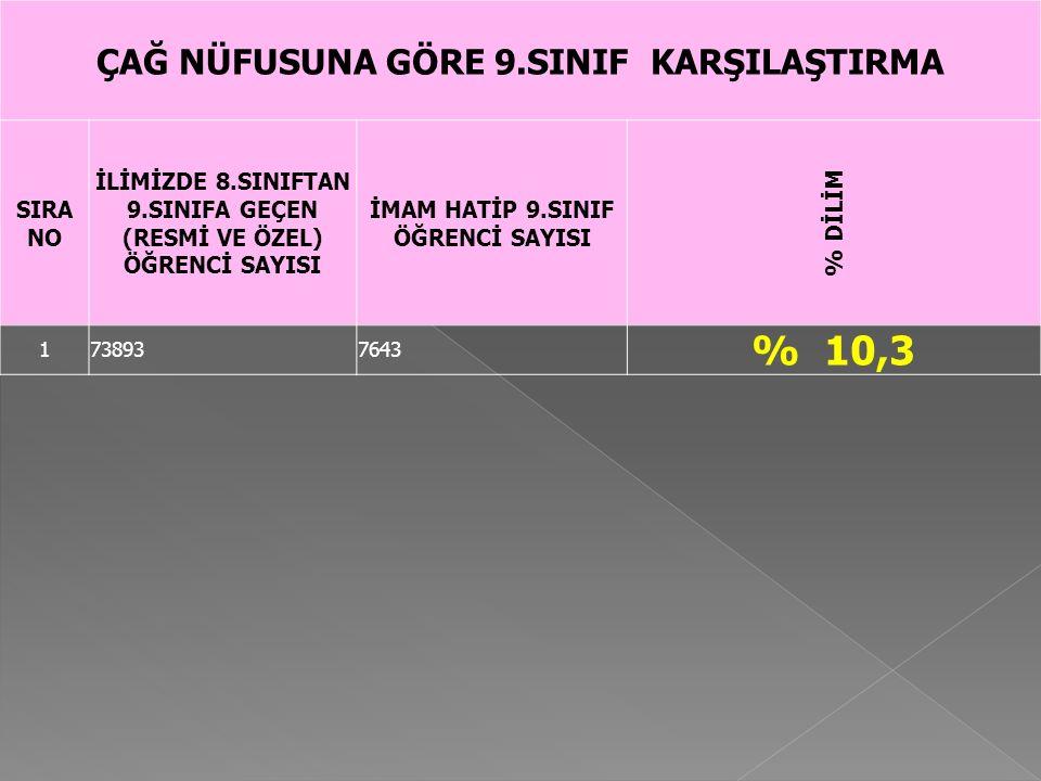 % 10,3 ÇAĞ NÜFUSUNA GÖRE 9.SINIF KARŞILAŞTIRMA SIRA NO