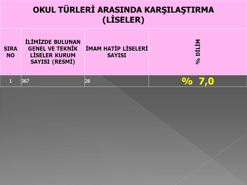 % 7,0 OKUL TÜRLERİ ARASINDA KARŞILAŞTIRMA (LİSELER) SIRA NO
