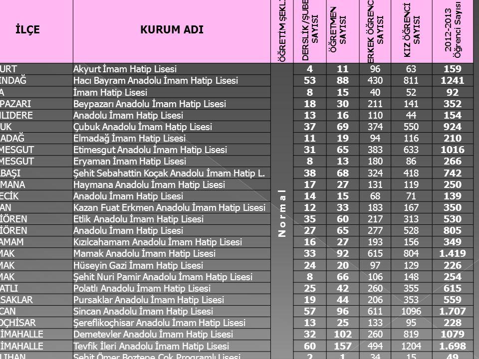 Anadolu İmam Hatip Lisesi Toplamı 4722 Düz İmam Hatip Liseleri Toplamı