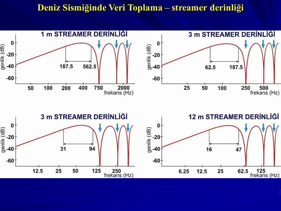 Deniz Sismiğinde Veri Toplama – streamer derinliği