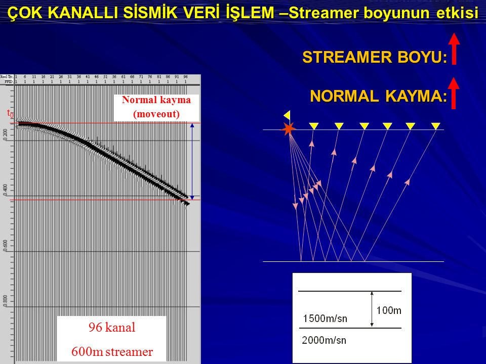 ÇOK KANALLI SİSMİK VERİ İŞLEM –Streamer boyunun etkisi