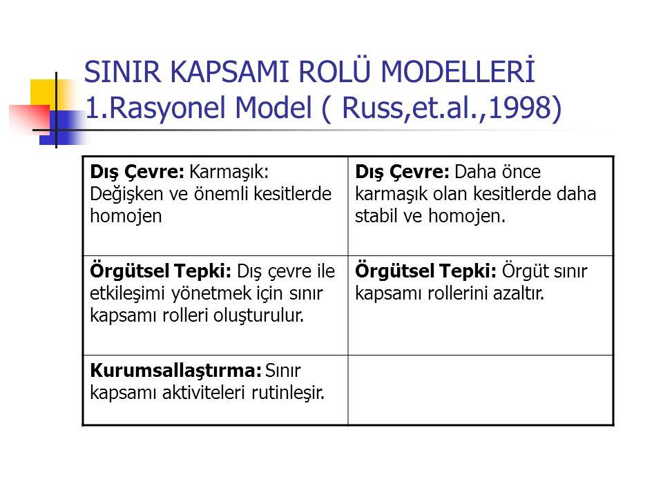 SINIR KAPSAMI ROLÜ MODELLERİ 1.Rasyonel Model ( Russ,et.al.,1998)