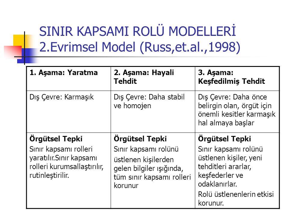 SINIR KAPSAMI ROLÜ MODELLERİ 2.Evrimsel Model (Russ,et.al.,1998)