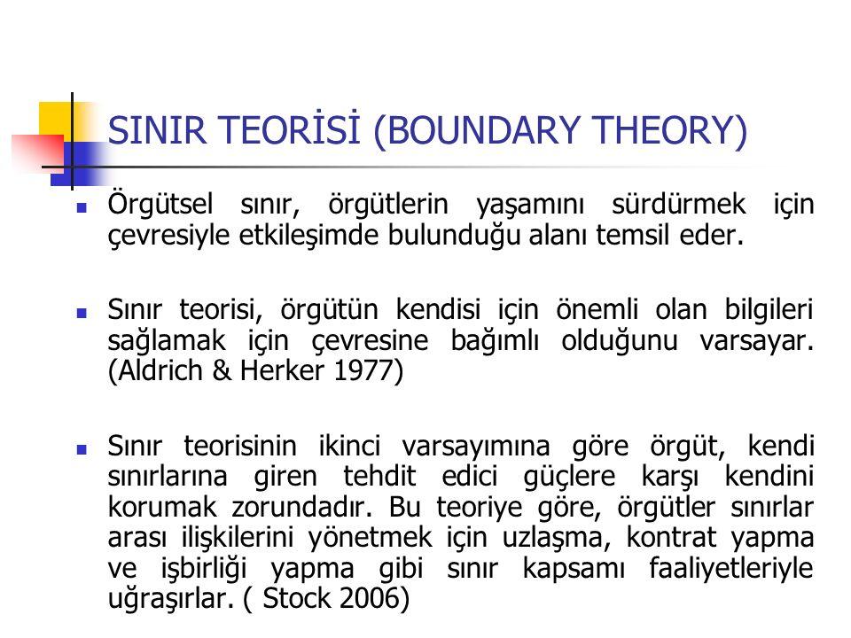 SINIR TEORİSİ (BOUNDARY THEORY)