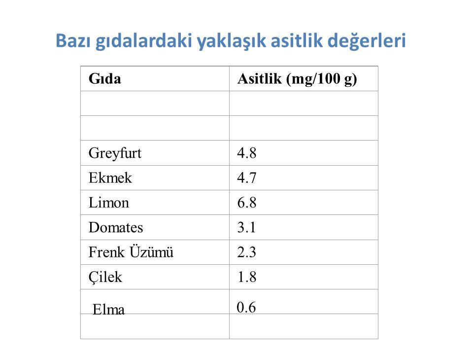 Bazı gıdalardaki yaklaşık asitlik değerleri