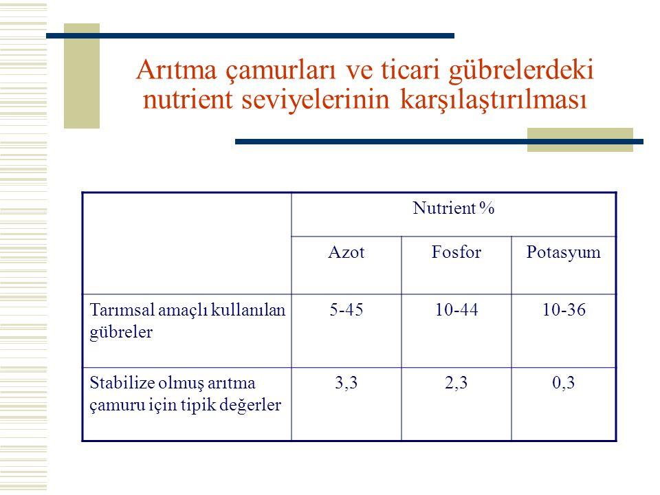 Arıtma çamurları ve ticari gübrelerdeki nutrient seviyelerinin karşılaştırılması