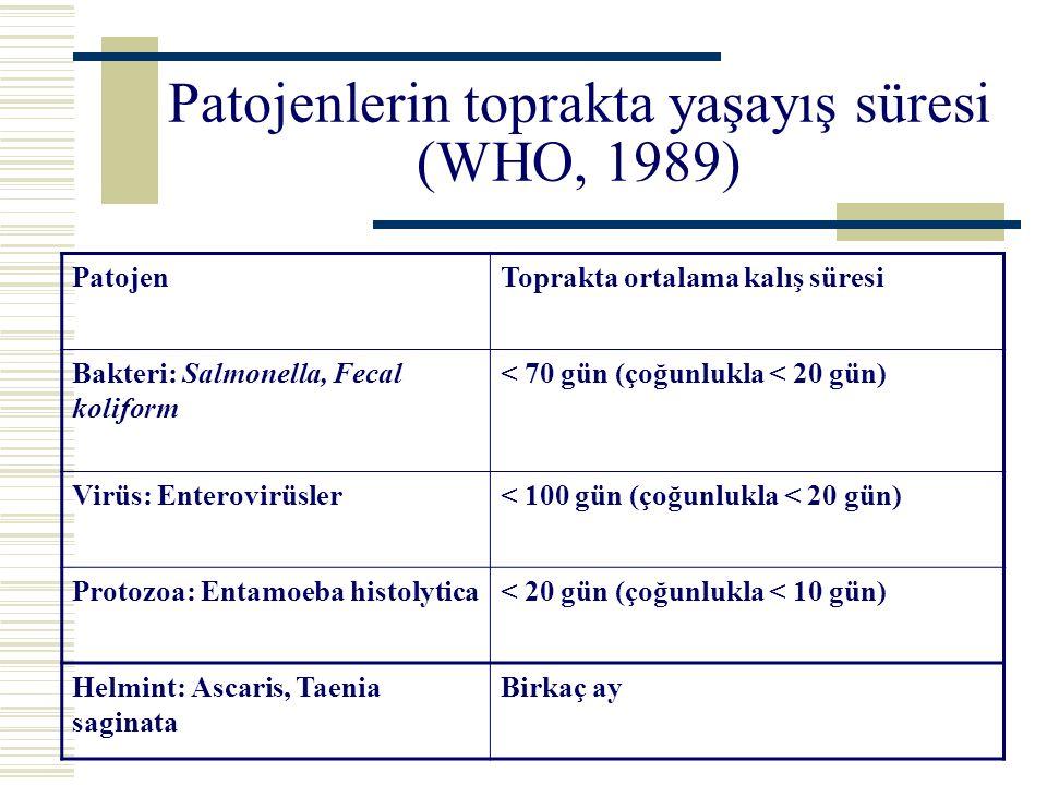 Patojenlerin toprakta yaşayış süresi (WHO, 1989)
