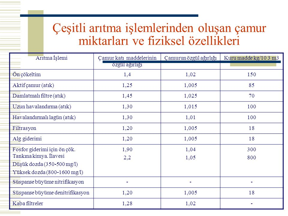 Çeşitli arıtma işlemlerinden oluşan çamur miktarları ve fiziksel özellikleri
