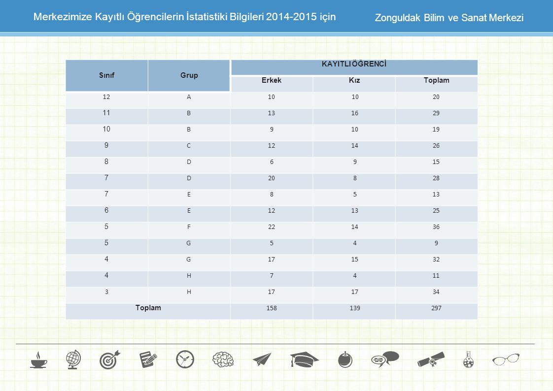 Merkezimize Kayıtlı Öğrencilerin İstatistiki Bilgileri 2014-2015 için