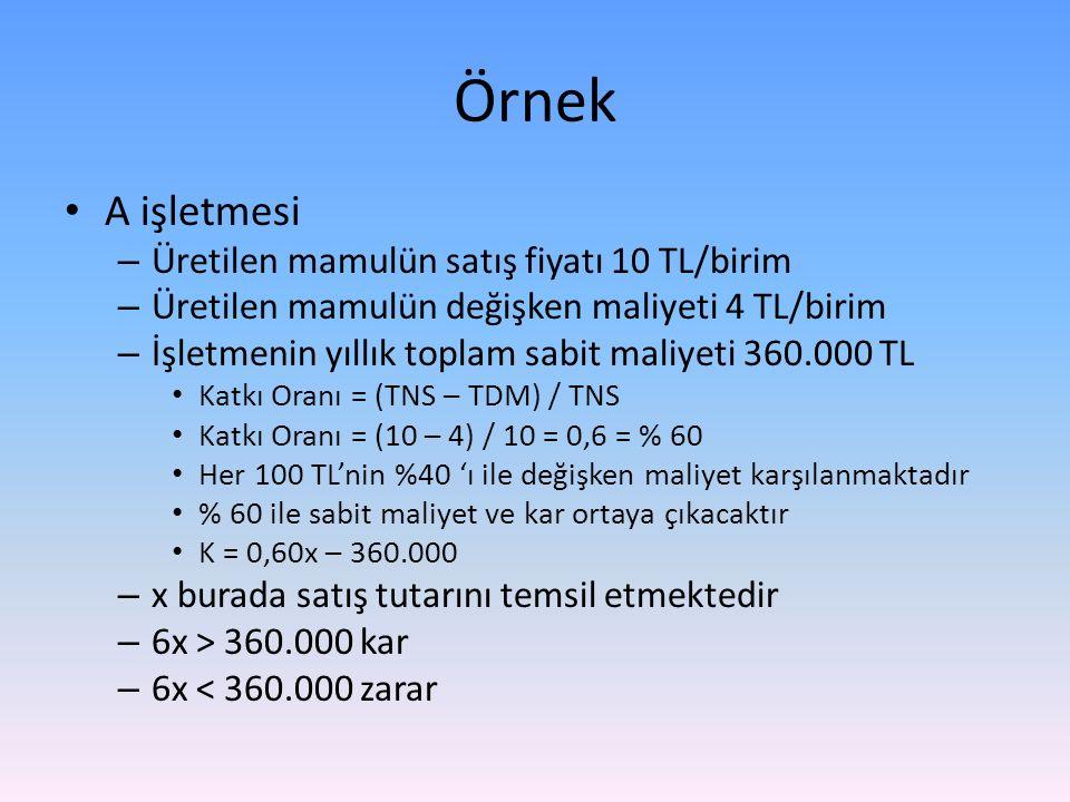 Örnek A işletmesi Üretilen mamulün satış fiyatı 10 TL/birim