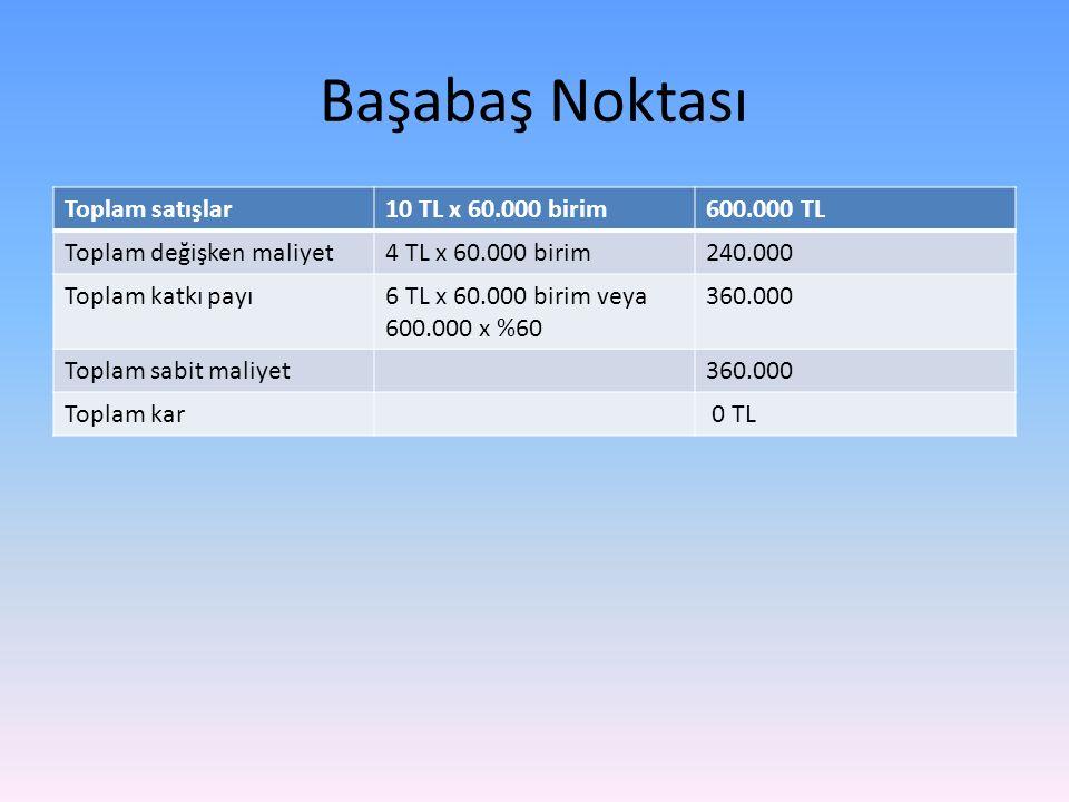Başabaş Noktası Toplam satışlar 10 TL x 60.000 birim 600.000 TL
