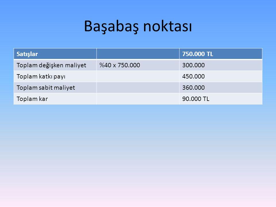Başabaş noktası Satışlar 750.000 TL Toplam değişken maliyet