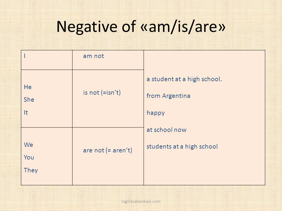 Negative of «am/is/are»