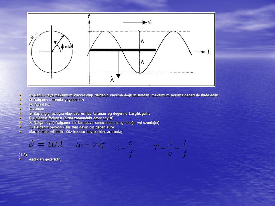 A: Genlik veya maksimum kuvvet olup dalganın yayılma doğrultusundan maksimum ayrılma değeri ile ifade edilir.