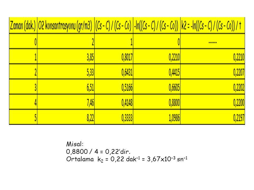 Misal: 0,8800 / 4 = 0,22'dir. Ortalama k2 = 0,22 dak-1 = 3,67x10-3 sn-1