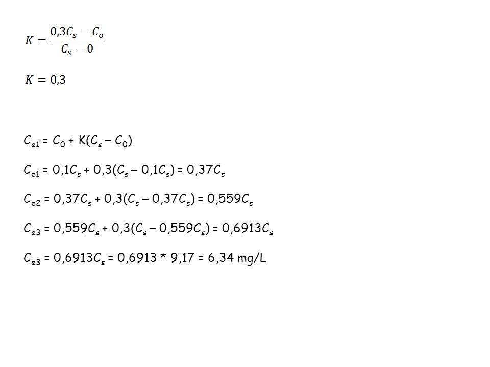 Ce1 = C0 + K(Cs – C0) Ce1 = 0,1Cs + 0,3(Cs – 0,1Cs) = 0,37Cs. Ce2 = 0,37Cs + 0,3(Cs – 0,37Cs) = 0,559Cs.