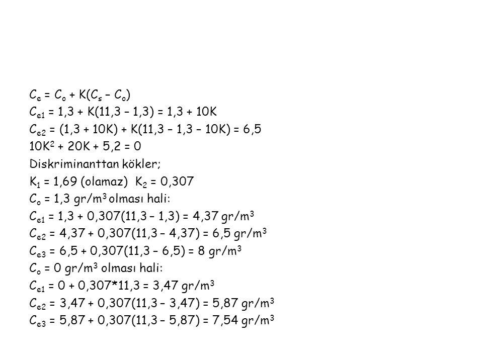 Ce = Co + K(Cs – Co) Ce1 = 1,3 + K(11,3 – 1,3) = 1,3 + 10K Ce2 = (1,3 + 10K) + K(11,3 – 1,3 – 10K) = 6,5 10K2 + 20K + 5,2 = 0 Diskriminanttan kökler; K1 = 1,69 (olamaz) K2 = 0,307 Co = 1,3 gr/m3 olması hali: Ce1 = 1,3 + 0,307(11,3 – 1,3) = 4,37 gr/m3 Ce2 = 4,37 + 0,307(11,3 – 4,37) = 6,5 gr/m3 Ce3 = 6,5 + 0,307(11,3 – 6,5) = 8 gr/m3 Co = 0 gr/m3 olması hali: Ce1 = 0 + 0,307*11,3 = 3,47 gr/m3 Ce2 = 3,47 + 0,307(11,3 – 3,47) = 5,87 gr/m3 Ce3 = 5,87 + 0,307(11,3 – 5,87) = 7,54 gr/m3