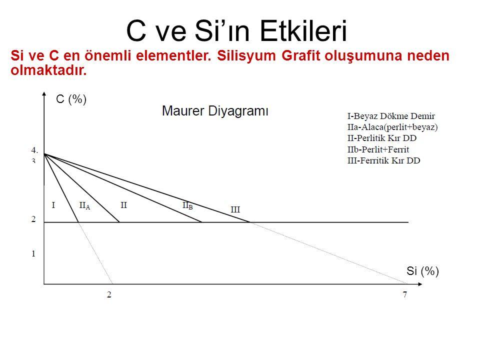 C ve Si'ın Etkileri Si ve C en önemli elementler. Silisyum Grafit oluşumuna neden olmaktadır. C (%)