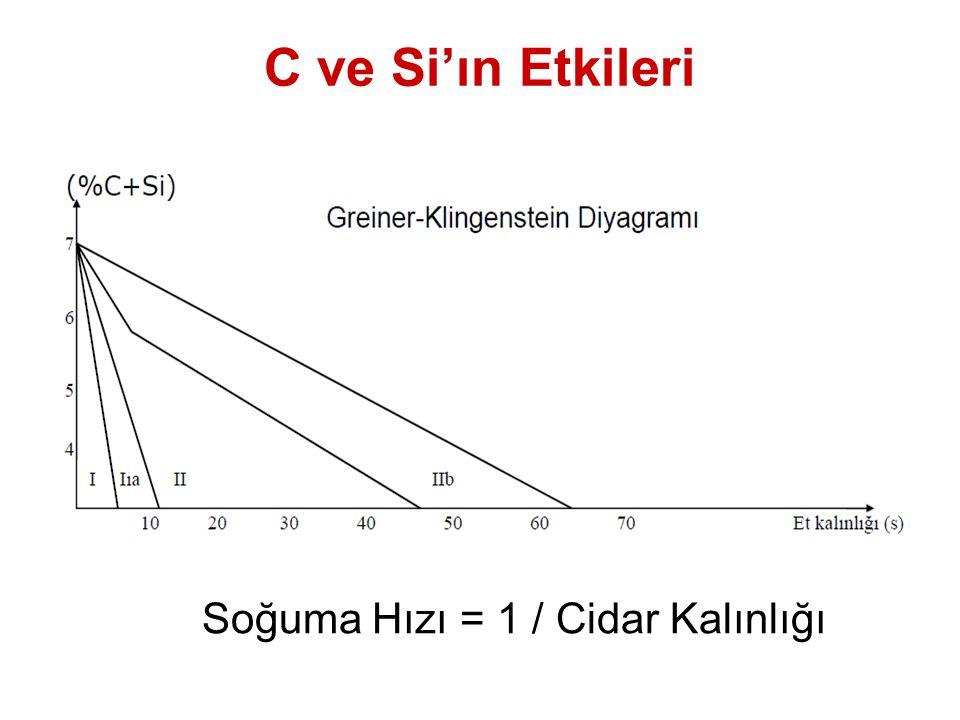 C ve Si'ın Etkileri Soğuma Hızı = 1 / Cidar Kalınlığı