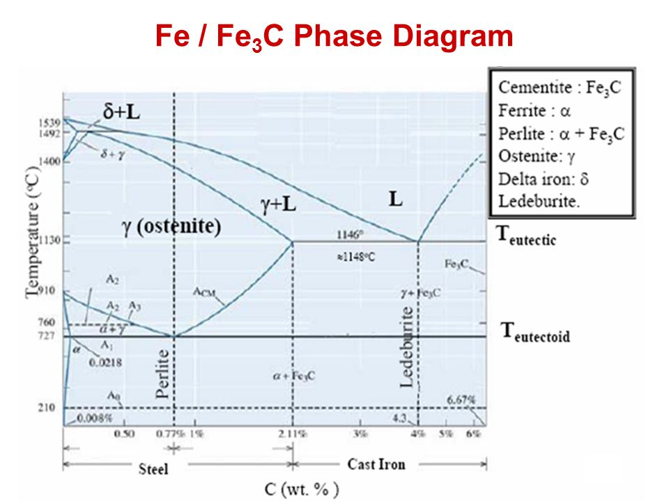 Fe / Fe3C Phase Diagram