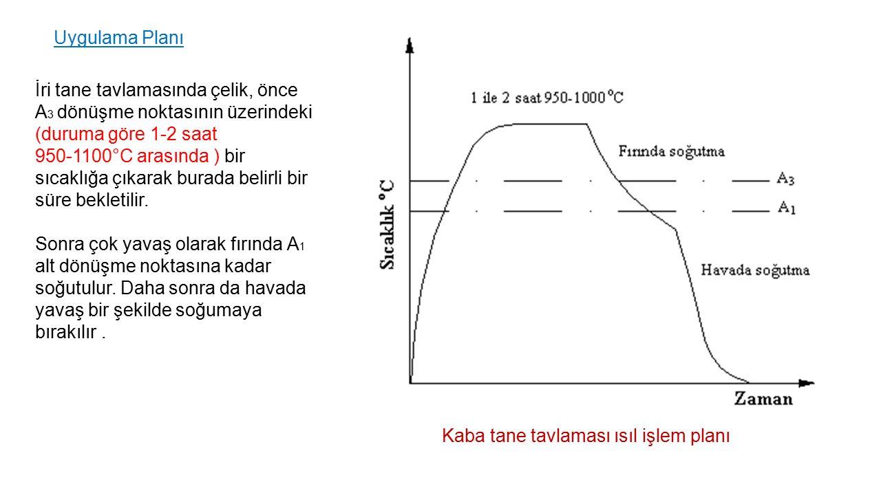 Uygulama Planı İri tane tavlamasında çelik, önce A3 dönüşme noktasının üzerindeki (duruma göre 1-2 saat.