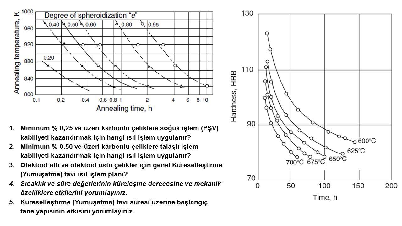 Minimum % 0,25 ve üzeri karbonlu çeliklere soğuk işlem (PŞV) kabiliyeti kazandırmak için hangi ısıl işlem uygulanır