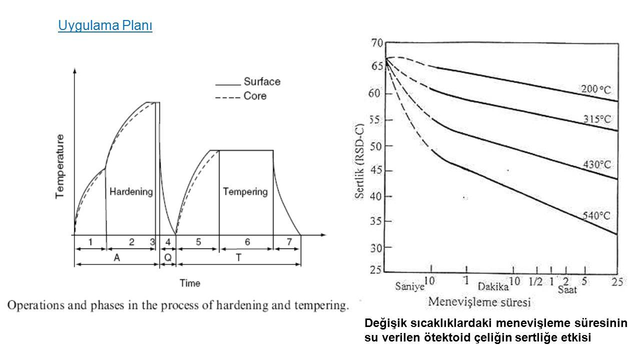 Uygulama Planı Değişik sıcaklıklardaki menevişleme süresinin su verilen ötektoid çeliğin sertliğe etkisi.