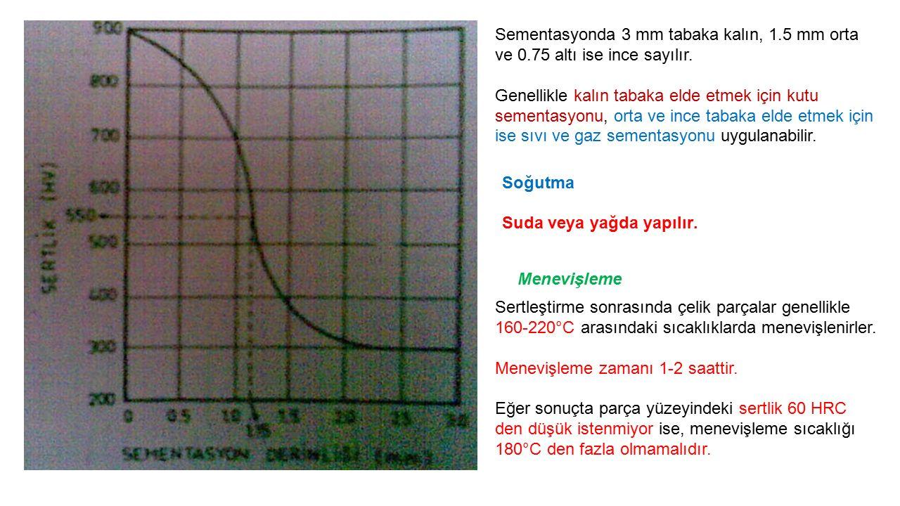 Sementasyonda 3 mm tabaka kalın, 1. 5 mm orta ve 0
