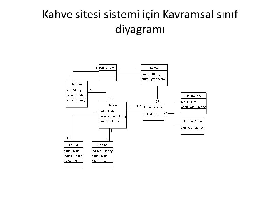 Kahve sitesi sistemi için Kavramsal sınıf diyagramı