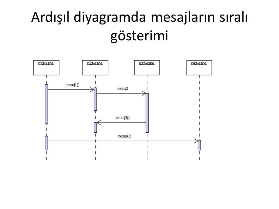 Ardışıl diyagramda mesajların sıralı gösterimi