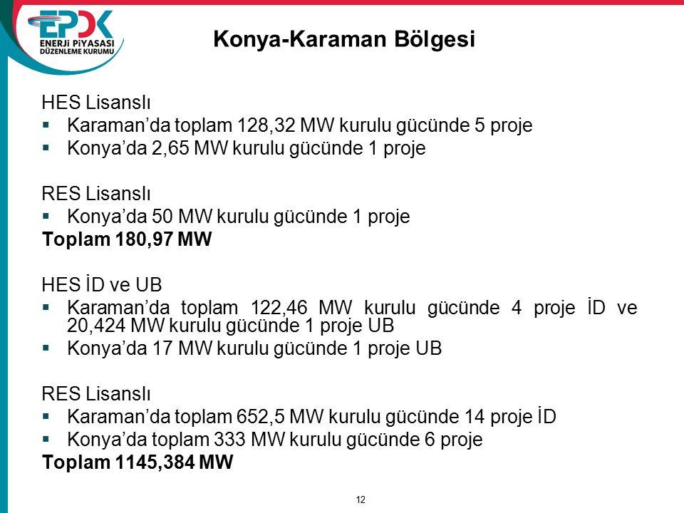 Konya-Karaman Bölgesi