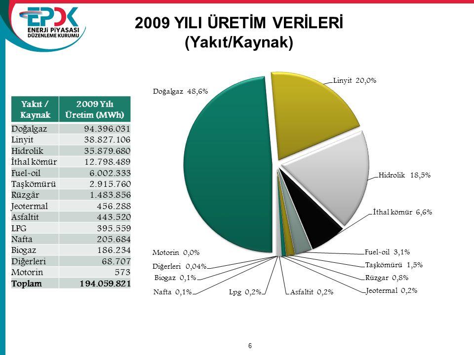 2009 YILI ÜRETİM VERİLERİ (Yakıt/Kaynak)