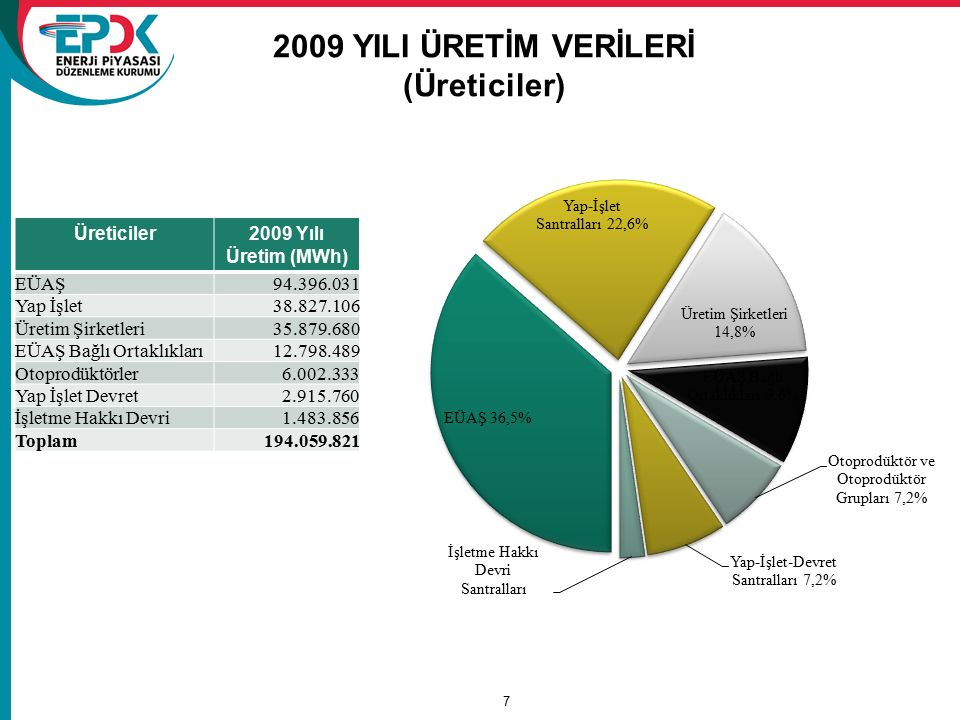 2009 YILI ÜRETİM VERİLERİ (Üreticiler)