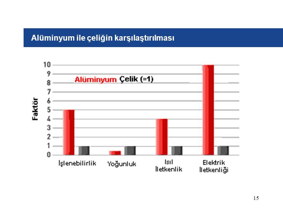 Alüminyum ile çeliğin karşılaştırılması