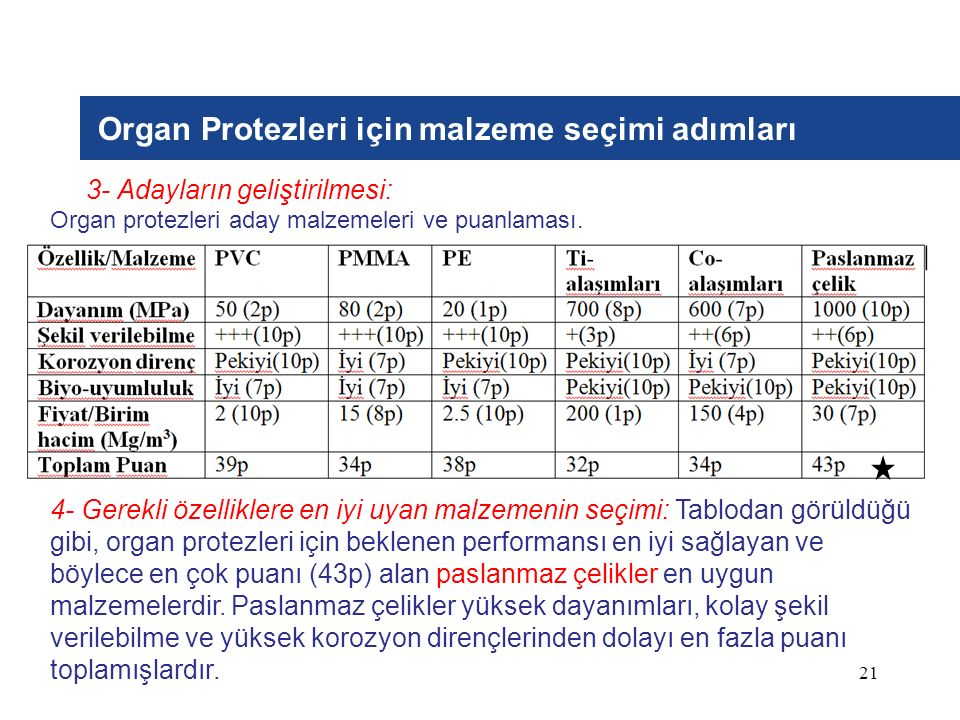 Organ Protezleri için malzeme seçimi adımları