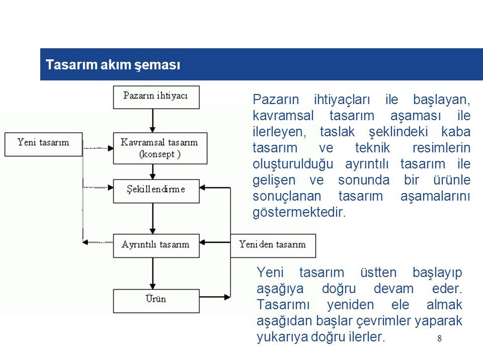 Tasarım akım şeması