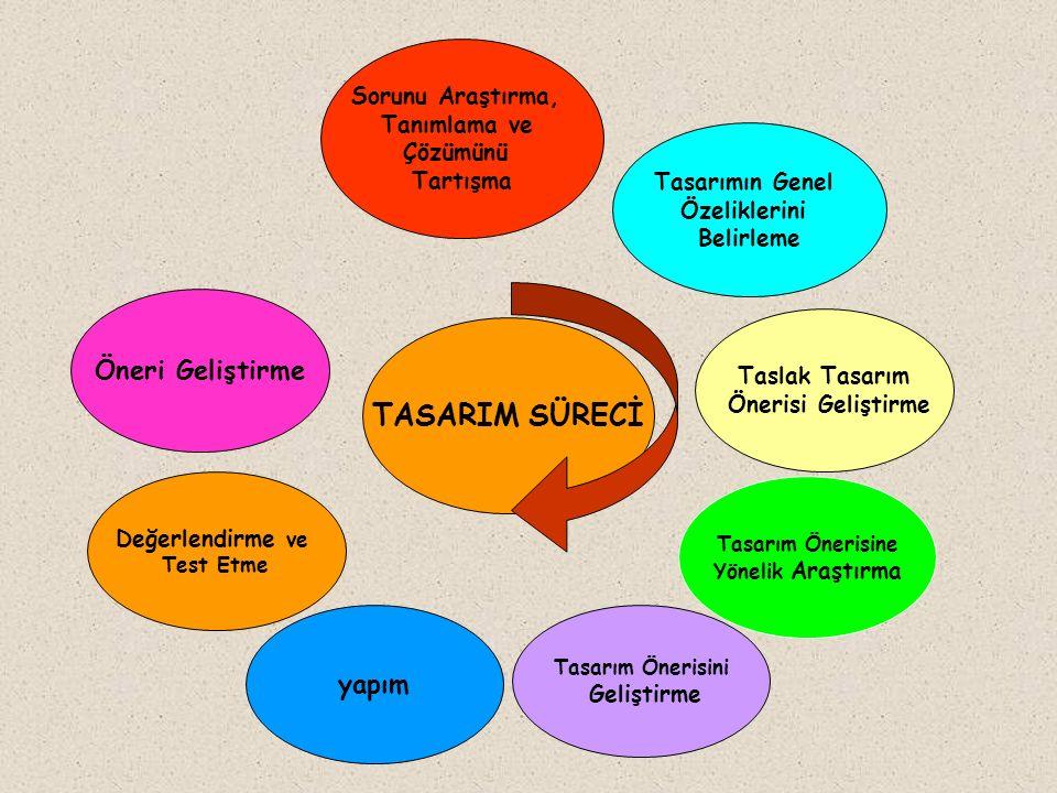 TASARIM SÜRECİ Öneri Geliştirme yapım Sorunu Araştırma, Tanımlama ve
