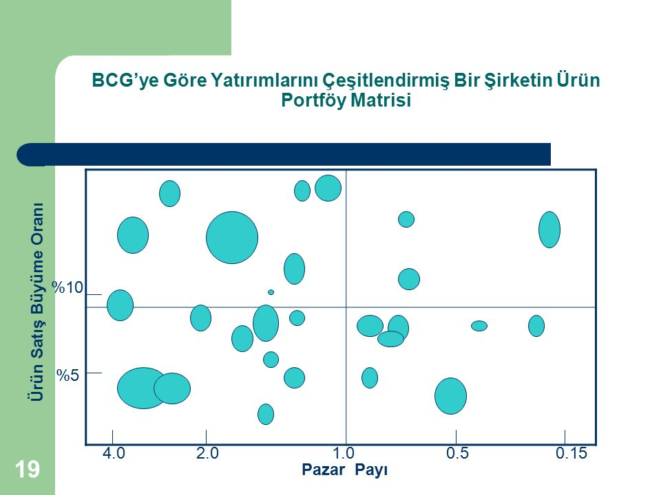 BCG'ye Göre Yatırımlarını Çeşitlendirmiş Bir Şirketin Ürün Portföy Matrisi